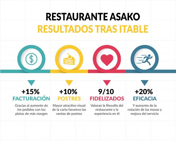 datos restaurante asako